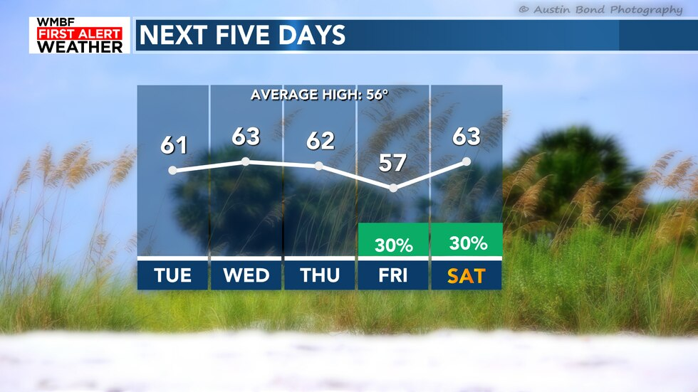 Warm weather continues