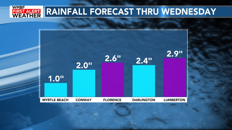 Rain totals could climb into next week