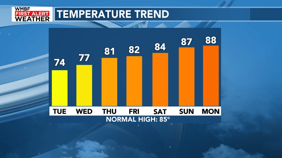 The highs will climb through the week despite the cooler temperatures around today.