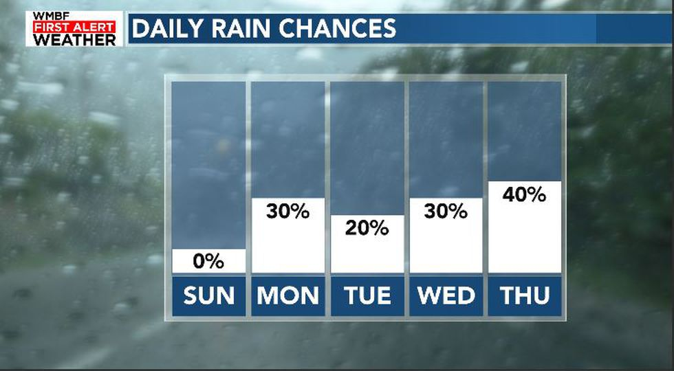 Chances of rain tick up by the middle of next week.
