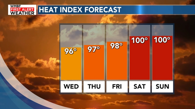 Heat continues to build this week