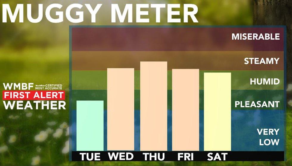 Increasing humidity.