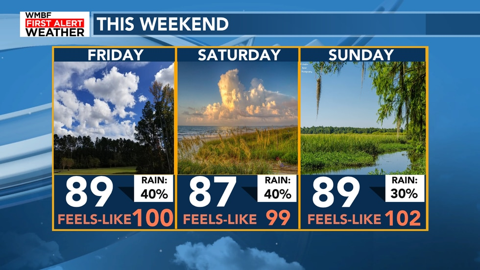 Highs will briefly drop with a little bit more cloud cover and rain chances for the weekend....