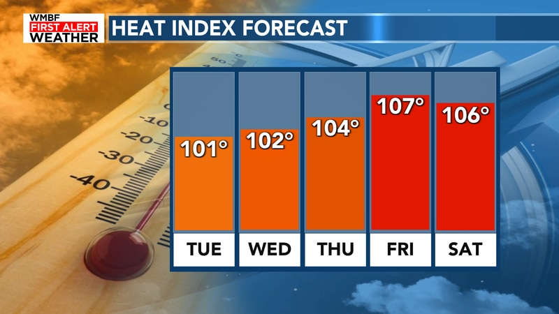 The heat index will approach 107° this week