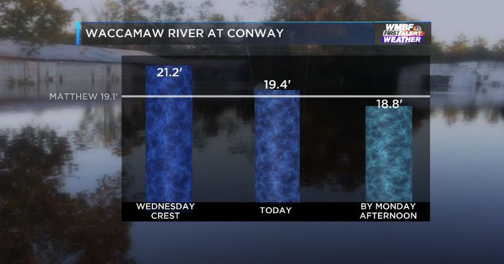 Waccamaw at Conway continues to fall. It will be below Matthew levels by Monday afternoon