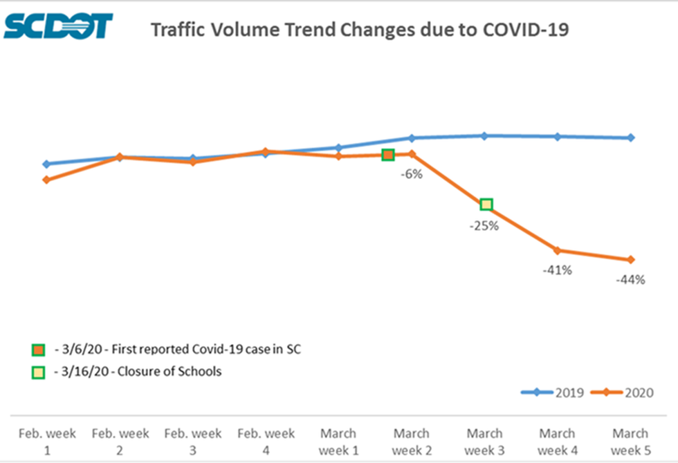 The traffic volumes prior to Gov. McMaster's 'Home or Work' order
