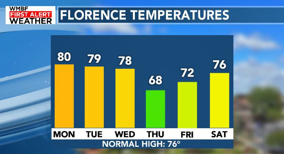 Warm to start, but much cooler by Thursday
