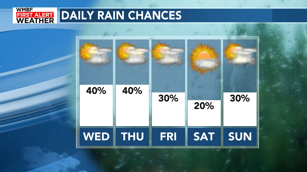 Look for the rain chances to slowly drop for the end of the week.