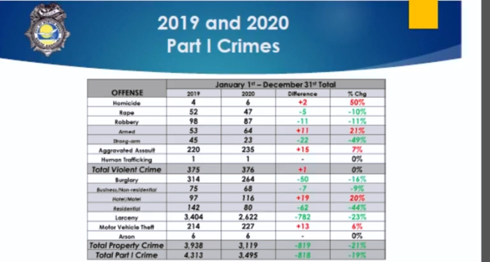 Part I crimes in Myrtle Beach for 2019 and 2020