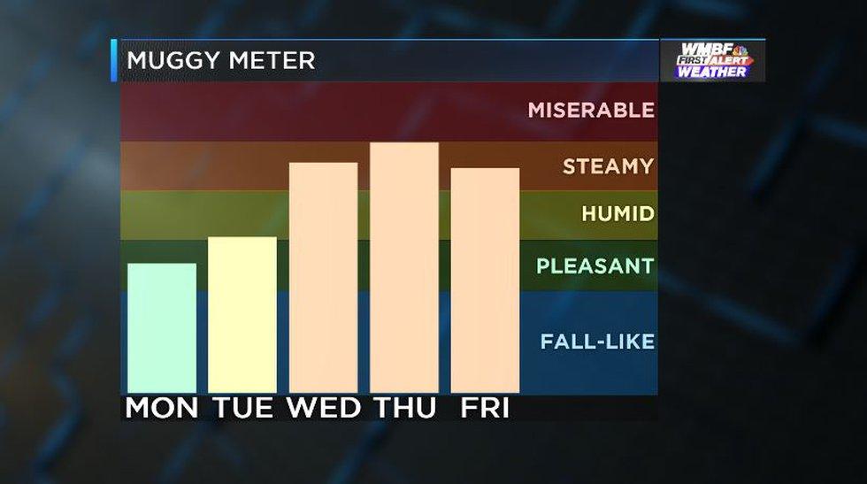 Feeling Fall-like Monday