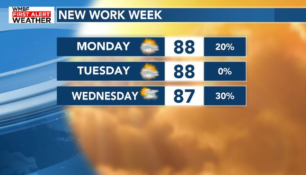 Hot and humid weather returns for early next week.