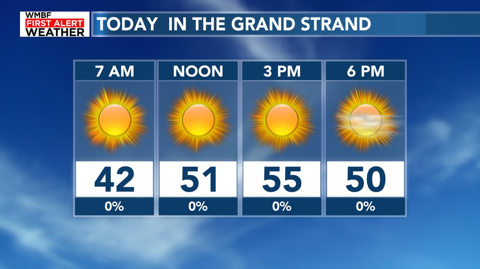 Highs will climb into the low-mid 50s with mostly sunny skies today.