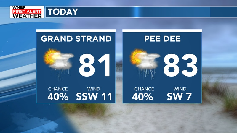 Highs will reach the lower 80s today with a few scattered showers and storms.