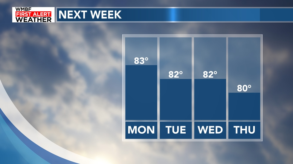 Temperatures will dip down into the lower 80s on Thursday and even potentially in the upper 70s...