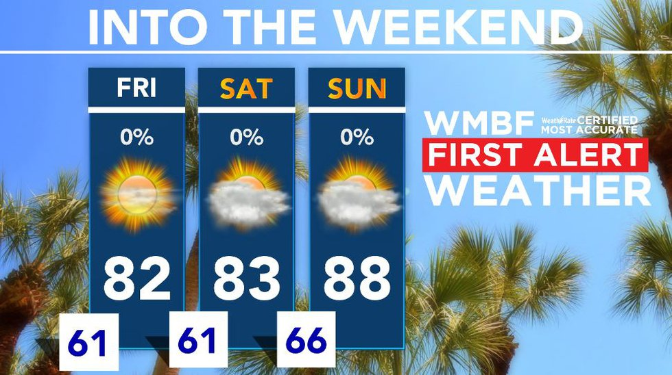 Temperatures warm into the weekend.