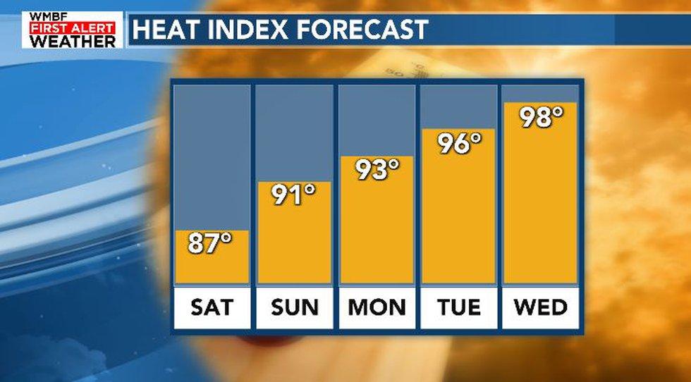 Increasingly hot and humid next week.