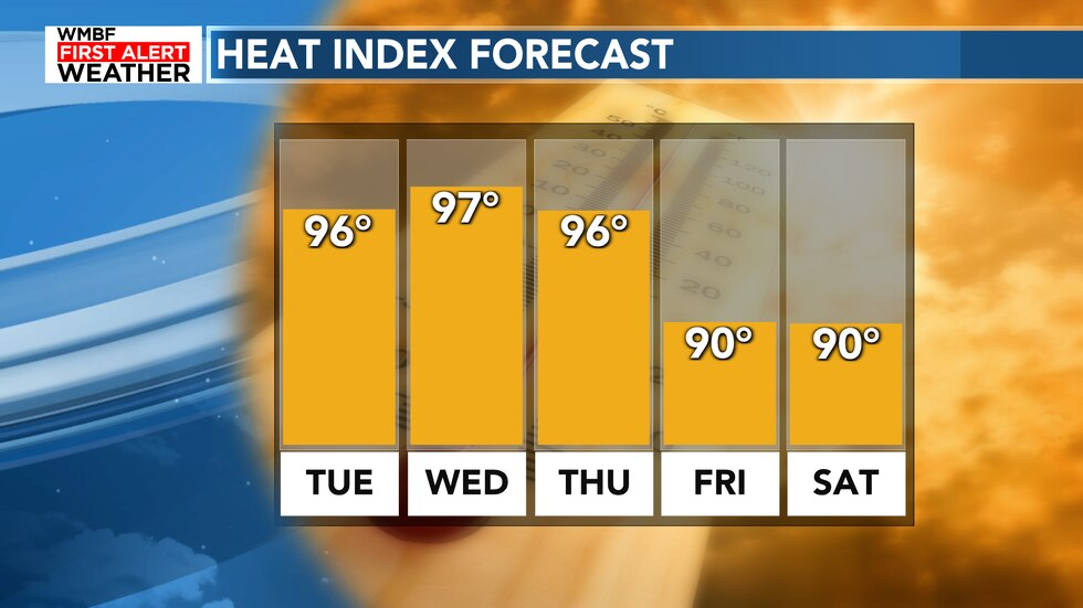 The heat index remains high through the middle of the week before cloud cover and rain chances...