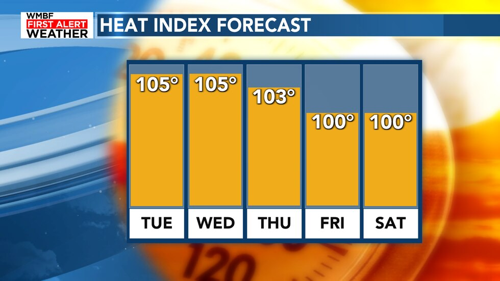 The heat index is expected to reach at least 105° today and tomorrow. Many locations will see...