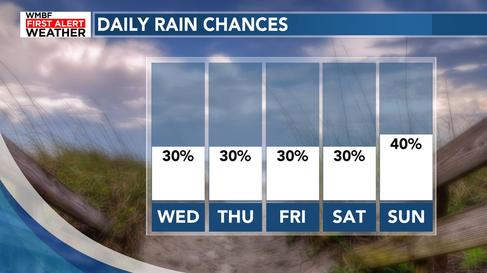 Rain chances remain scattered through the rest of the work week with the best chance coming in...