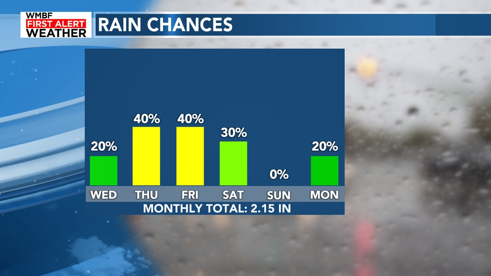 The rain chances for today will remain low but they are not leaving the forecast just yet.