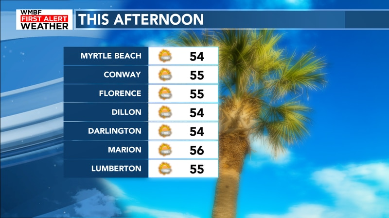 Highs will remain on the cooler side of things today with mostly sunny skies.