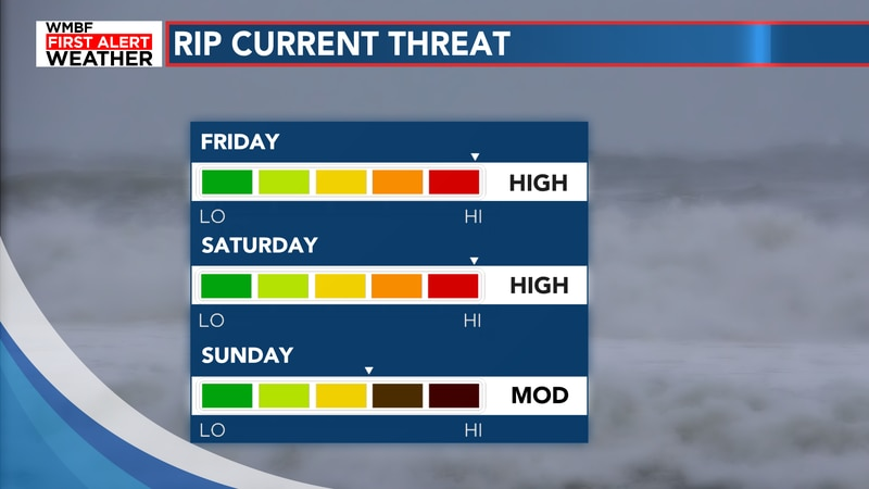 Hurricane Henri will pass well offshore but bring our rip current risk to high for the weekend....