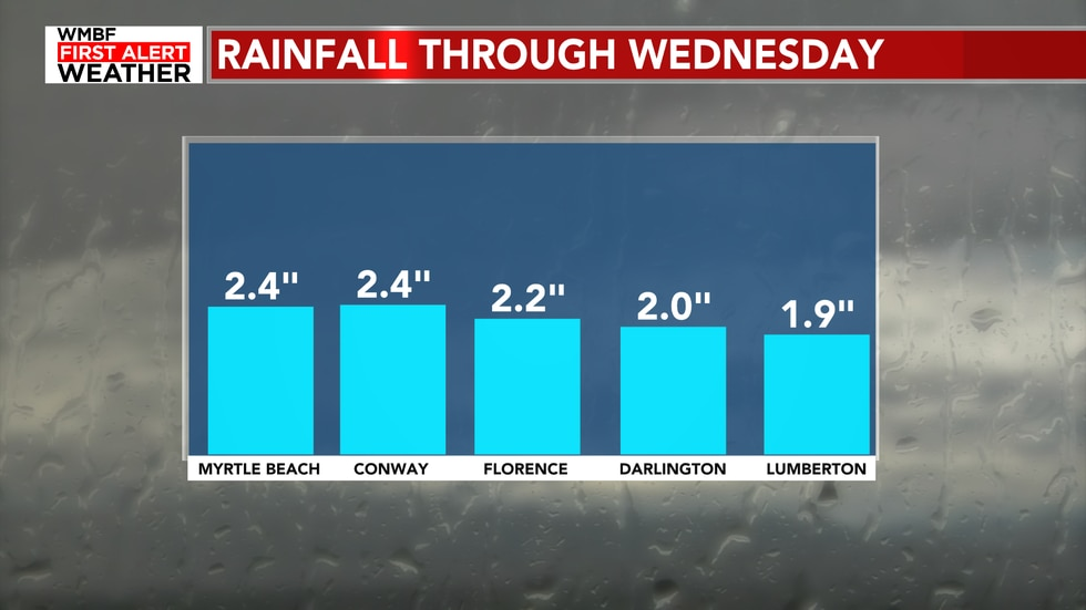 """Everyone should see 2"""" of rain but isolated amounts of 3 and 4"""" will be expected for some..."""