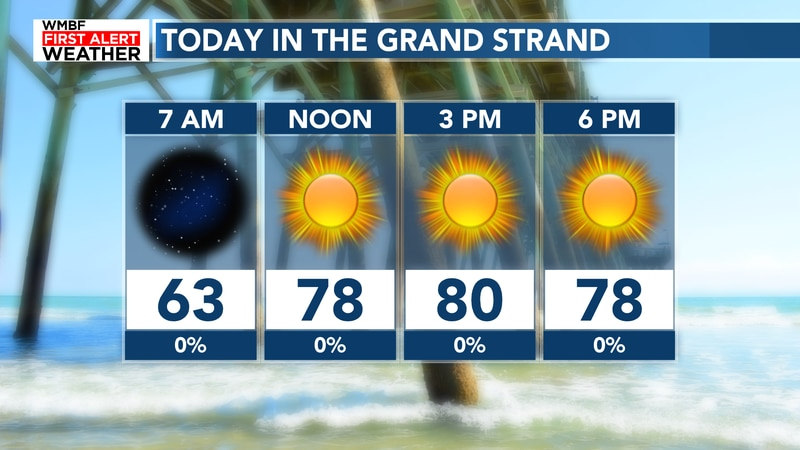 Highs will climb into the upper 70s to lower 80s today.