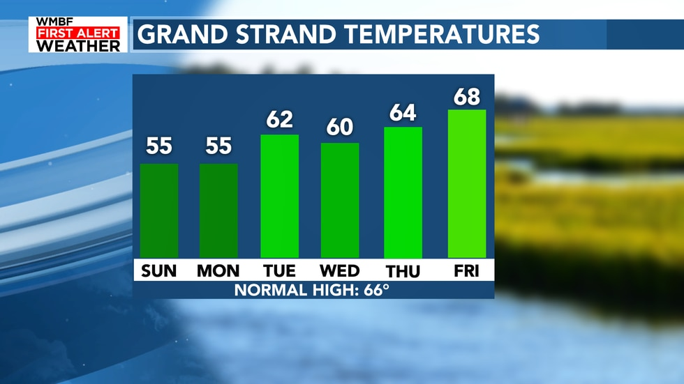 Highs will slowly climb throughout the new work week with mostly dry conditions.