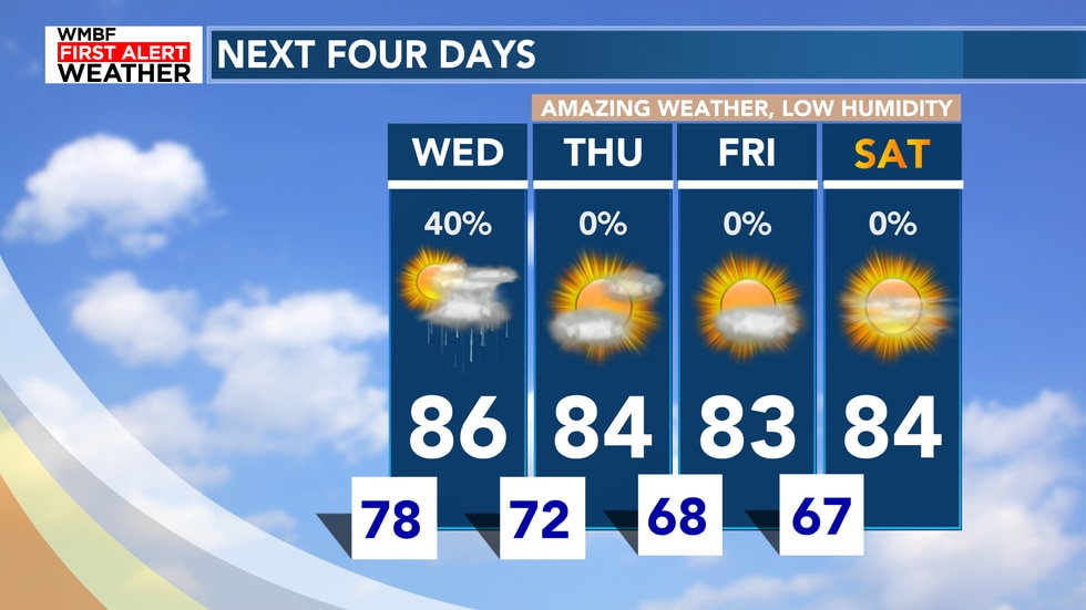 Here's a look at the next four days with lower humidity arriving on Thursday.