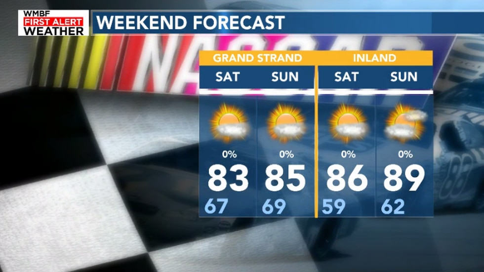 The weekend forecast will start to warm up for Sunday and into Monday.