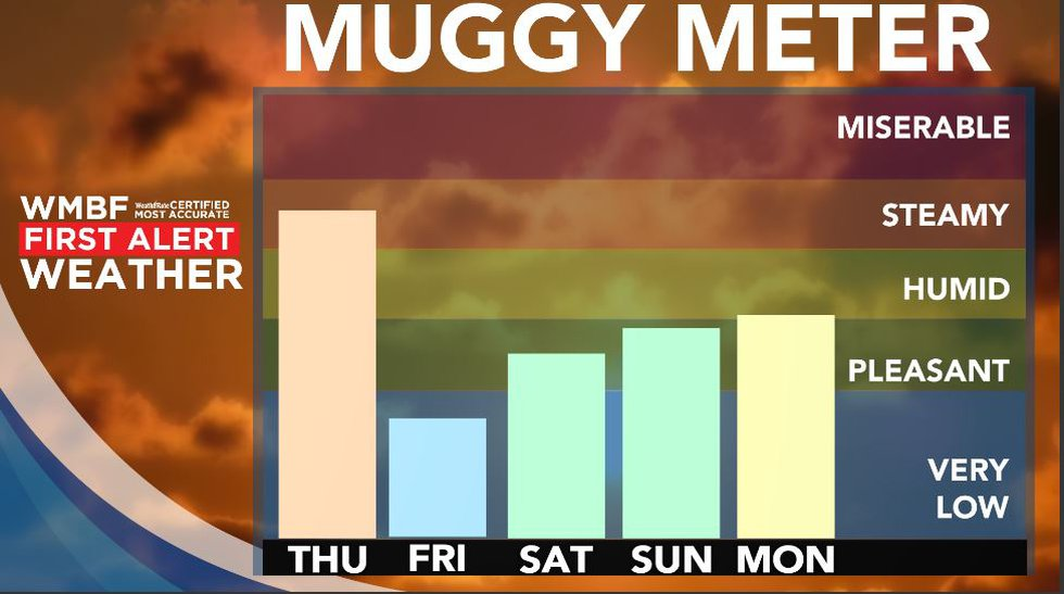 Lower humidity returns by Friday and Saturday.