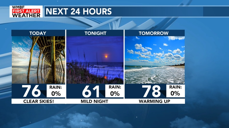 It will feel amazing this week with highs climbing over the next 24-48 hours.
