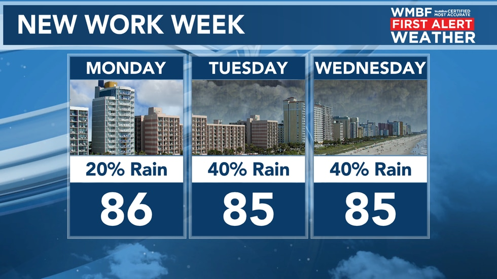 Highs continue to remain in the middle 80s with a 40% chance of rain returning Tuesday and...