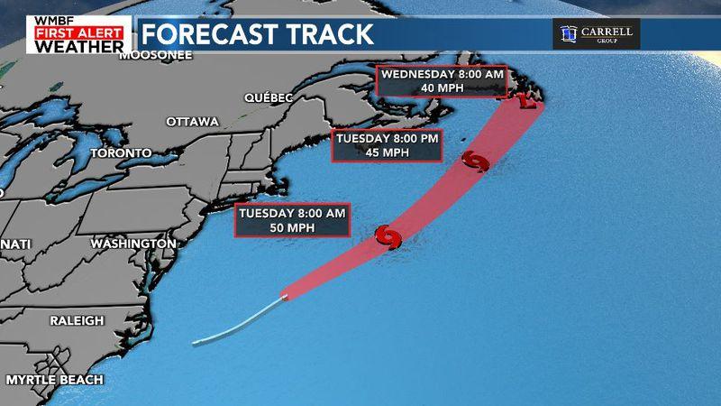 Forecast Track