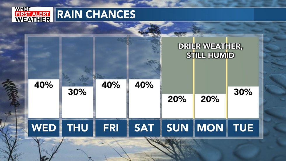 A slight break in the humidity arrives by Sunday. It's still humid but the air feels just a...