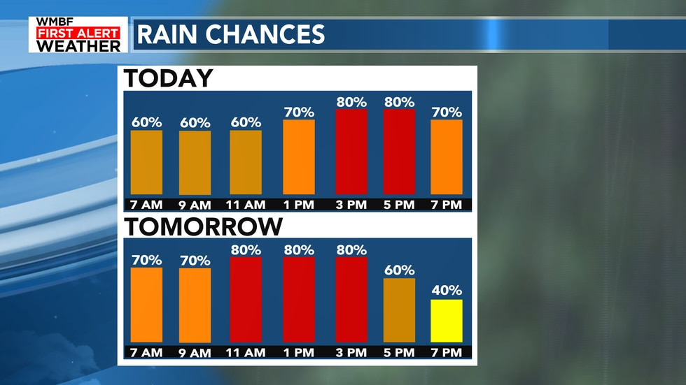 Rain chances remain high both today and tomorrow as the tropical moisture brings showers and...