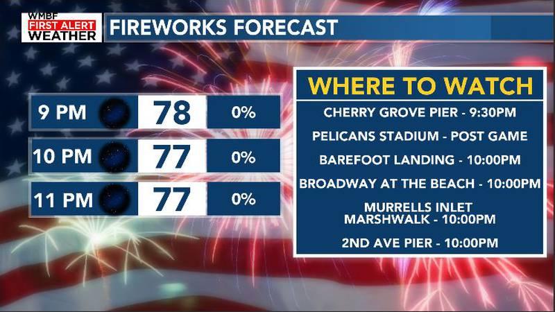 Fireworks Forecast