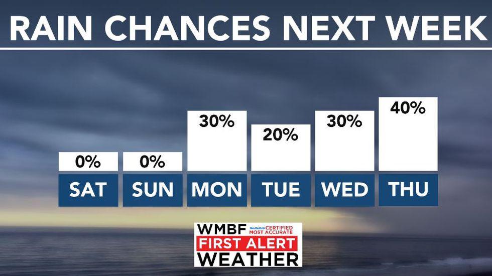 Rain returns next week.
