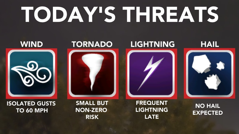 Here's the threats for the storms today.