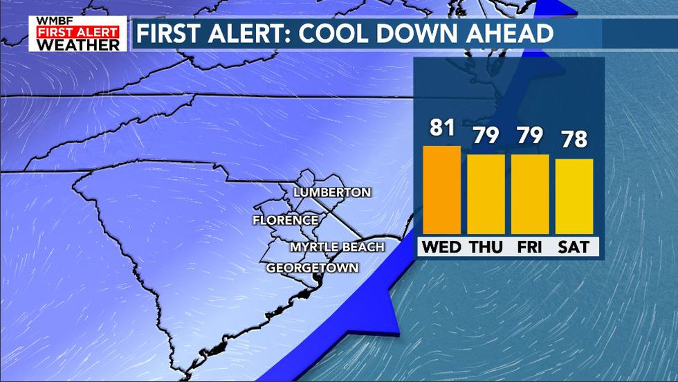 Cooler Temperatures Ahead