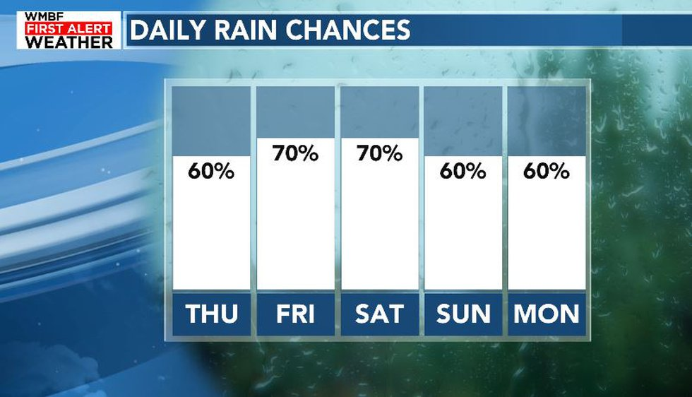 Showers and storms will be likely each day through the weekend.
