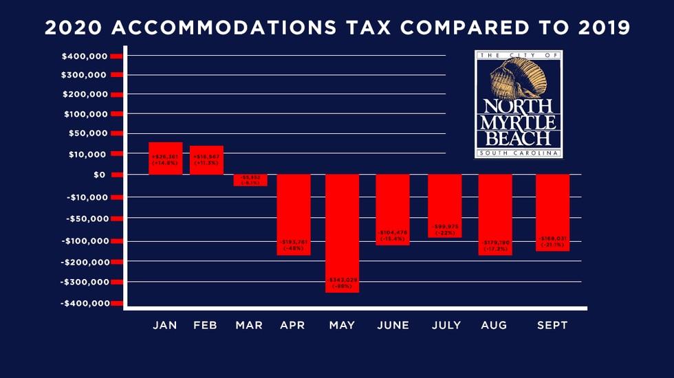 North Myrtle Beach 2020 tax revenue data