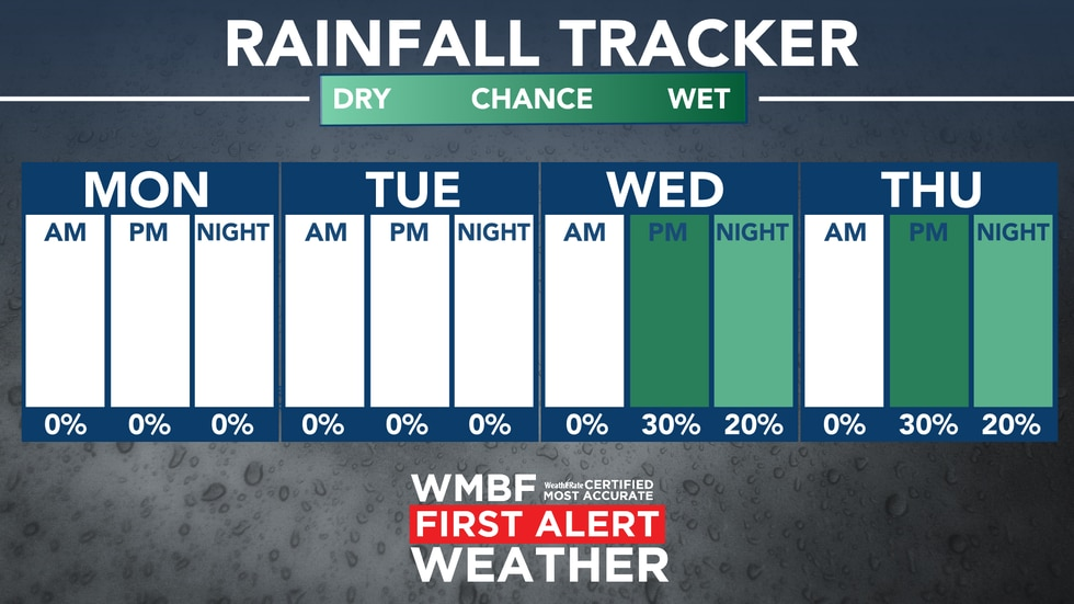 Here's a look at the rainfall for this week with daily rain chances starting on Wednesday and...