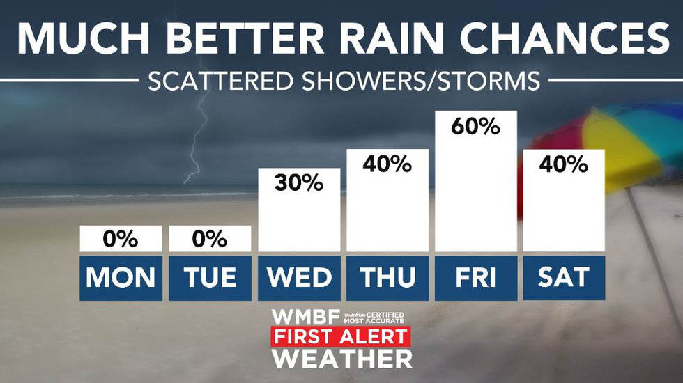 Much better rain chances on the way.