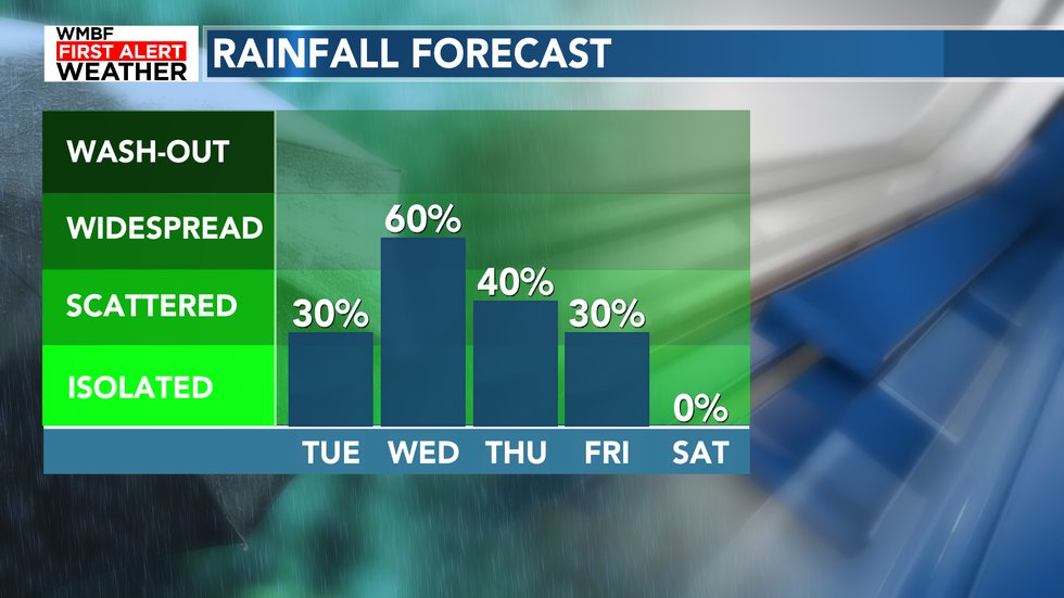 Rain chances only go up from here with the best chance of rain on Wednesday.