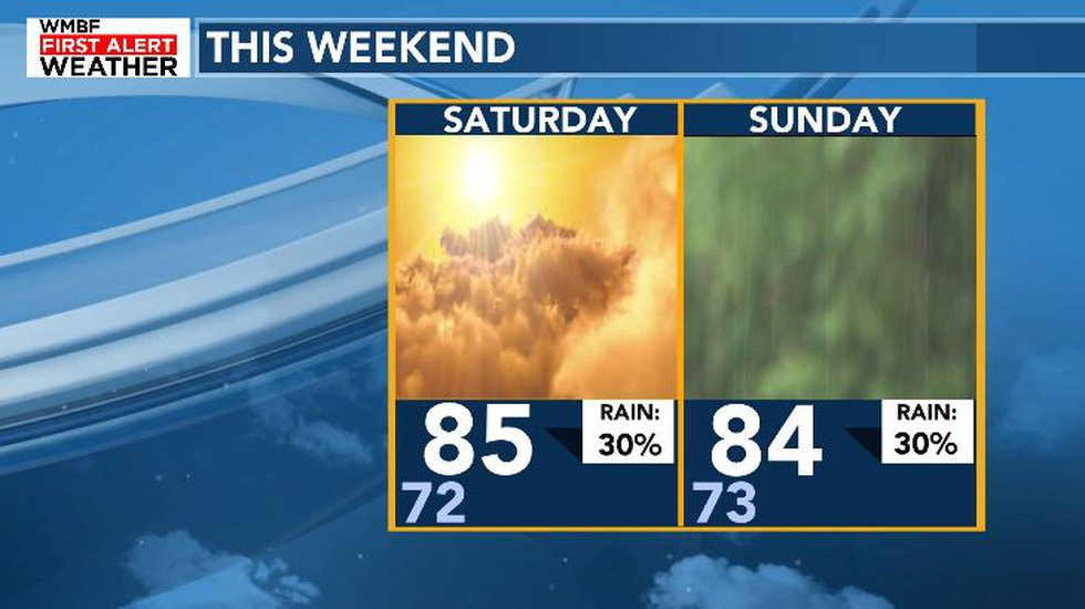 Isolated showers and summer-like temperatures are expected once again this weekend.