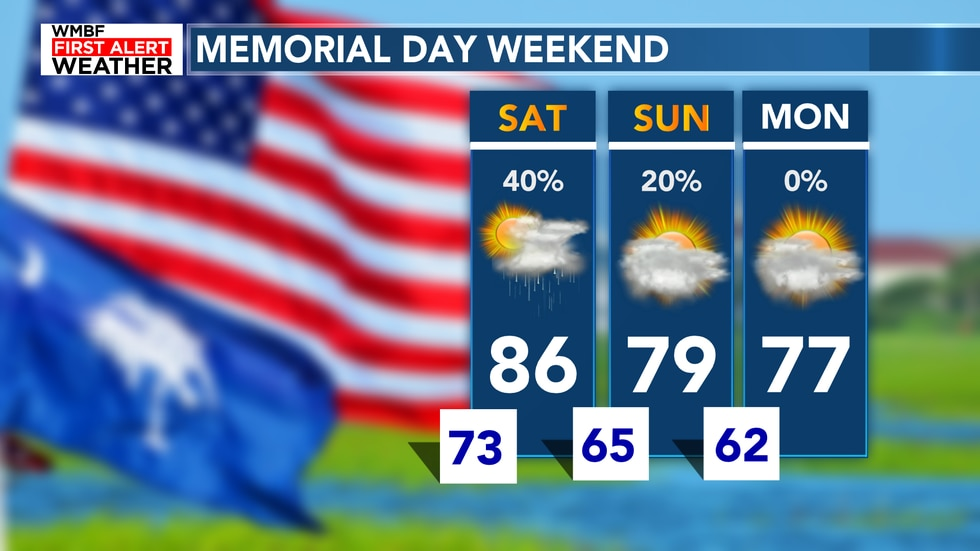 Highs will drop into the 70s for Sunday and Monday behind the cold front.