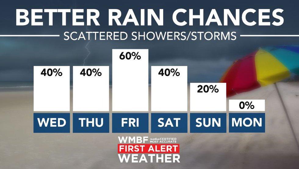 Much higher rain chances return.