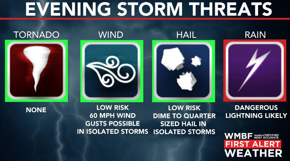 Wind and hail will be the primary threat  with any storms.